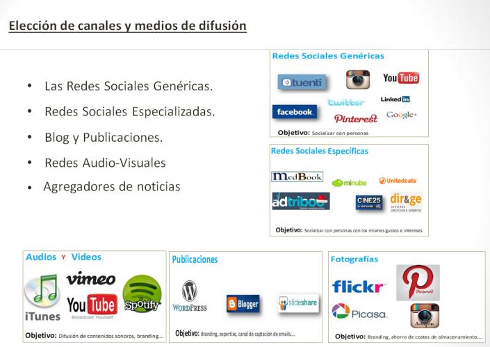 Objetivos y Canales en social media