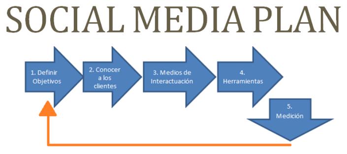 Pasos del Social Media Plan